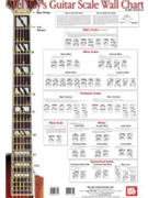 Guitar Scale Wall Chart